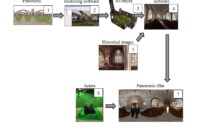 The workflow of 3D computer reconstruction of the church