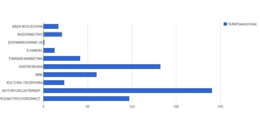 Wykres przedstawiający sumę powierzchni reklamowych z podziałem na kategorie